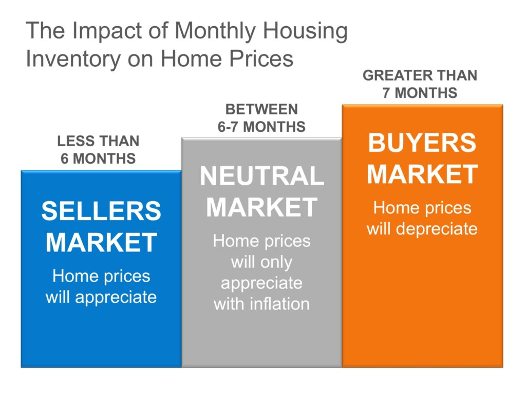 Home Values - The Eusea Team, Fort Collins, CO