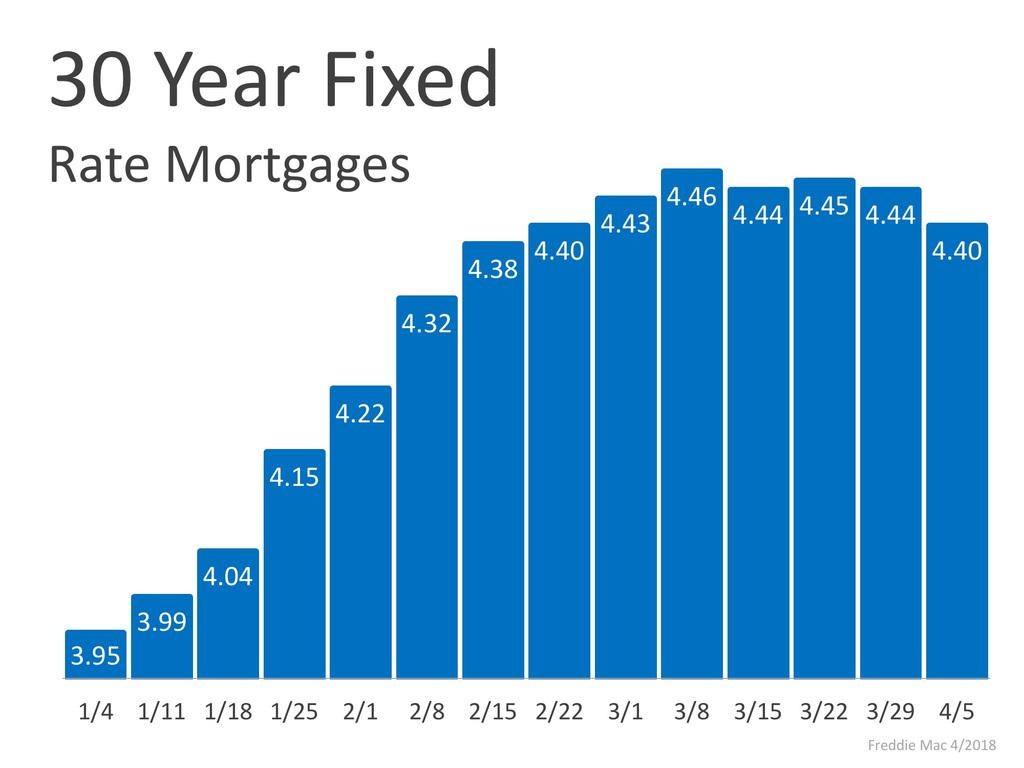 Mortgage Rates - The Eusea Team