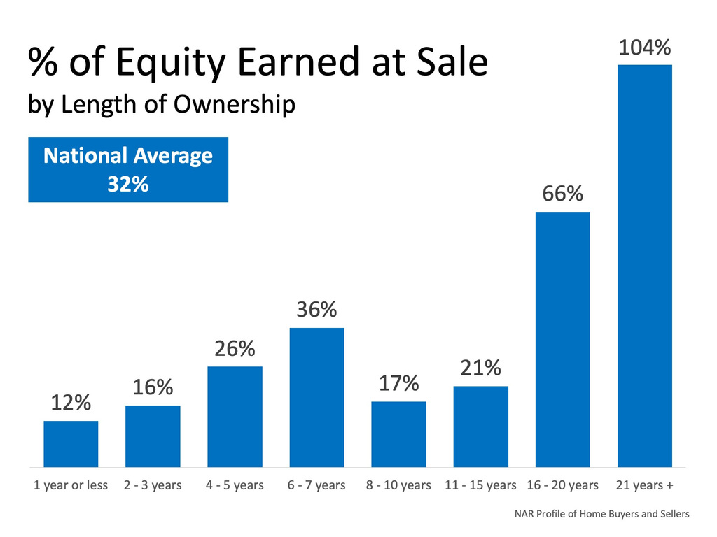 Home Sales | The Eusea Team
